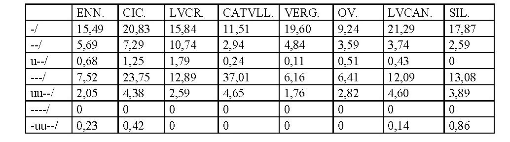 Ponts grecs et ponts latins dans l'hexamètre : éléments de métrique verbale comparée - Persée