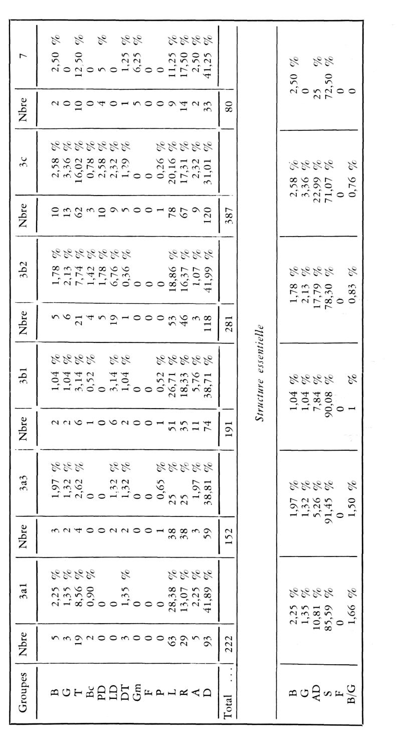 Note préliminaire sur le camp mésolithique de Gramari
