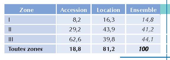 Les d terminants du taux d effort des b n ficiaires d aides au logement pers e - Tableau plafond ressources caf ...