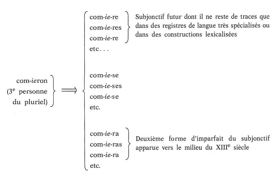 present subjunctive essayer