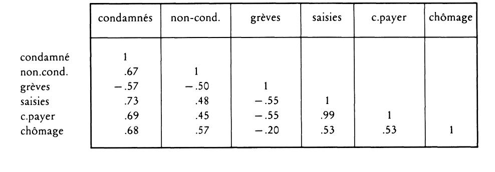 Indicateurs sans décalage et redessiner pour les options binaires