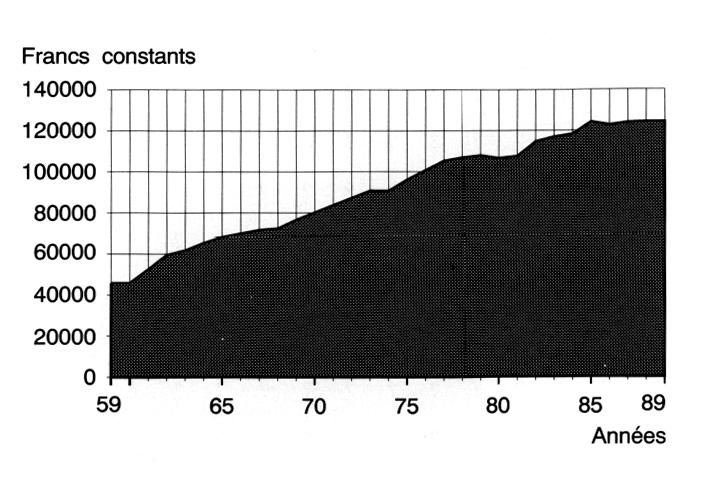l 233 volution du caract 232 re 233 galitaire du imp 244 t sur le revenu cotisations sociales sous la