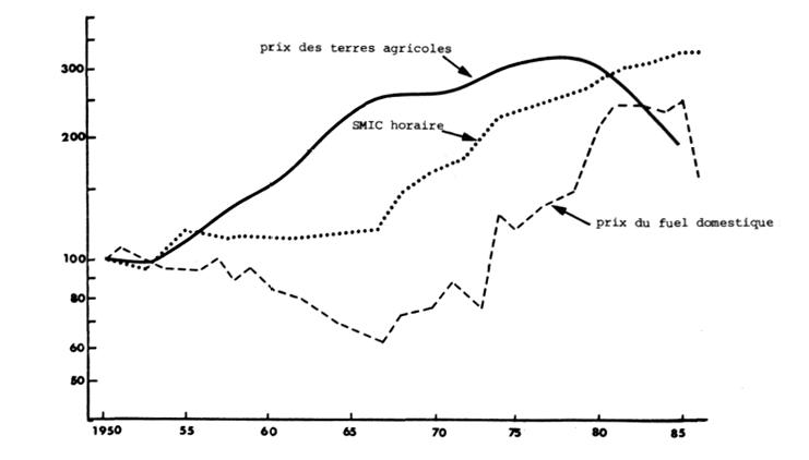 les effets du rench rissement de l 39 nergie de 1974 1984 sur l 39 agriculture fran aise et son. Black Bedroom Furniture Sets. Home Design Ideas
