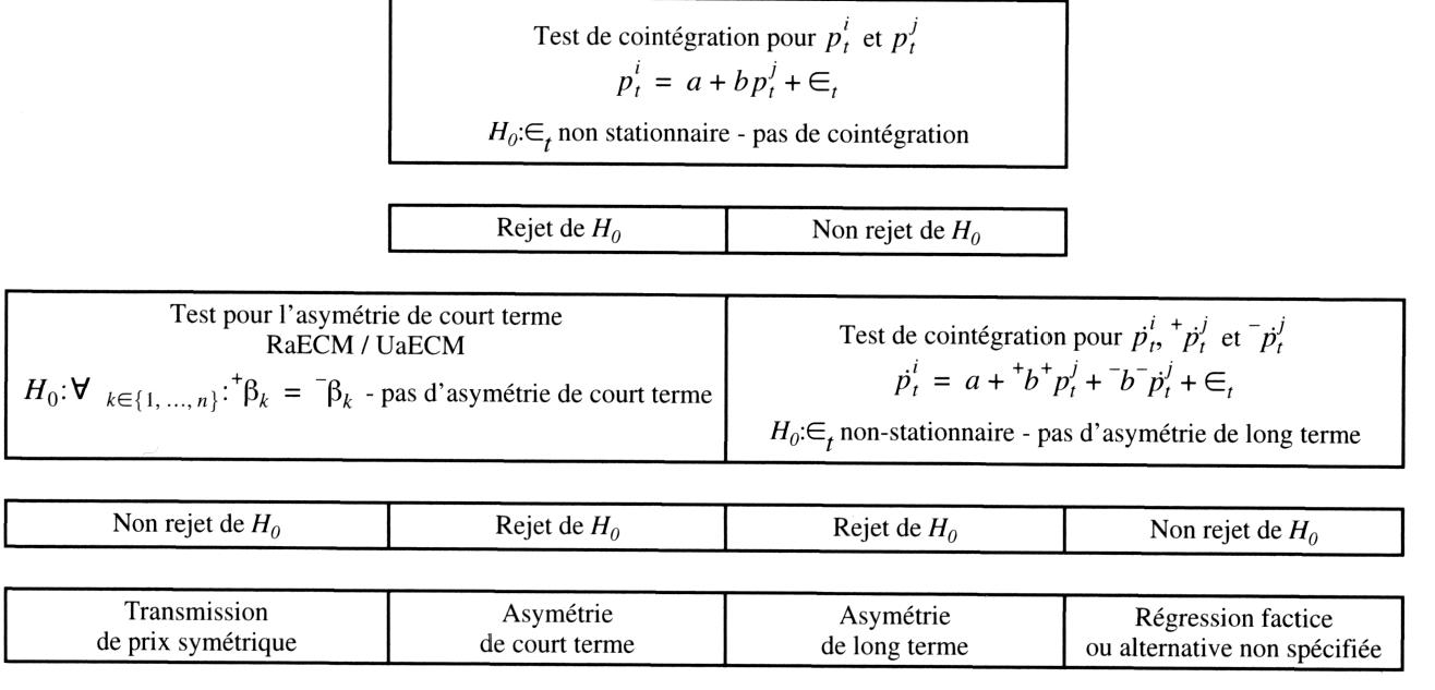 Estimation des transmissions de prix asym triques avec des for Estimation de prix