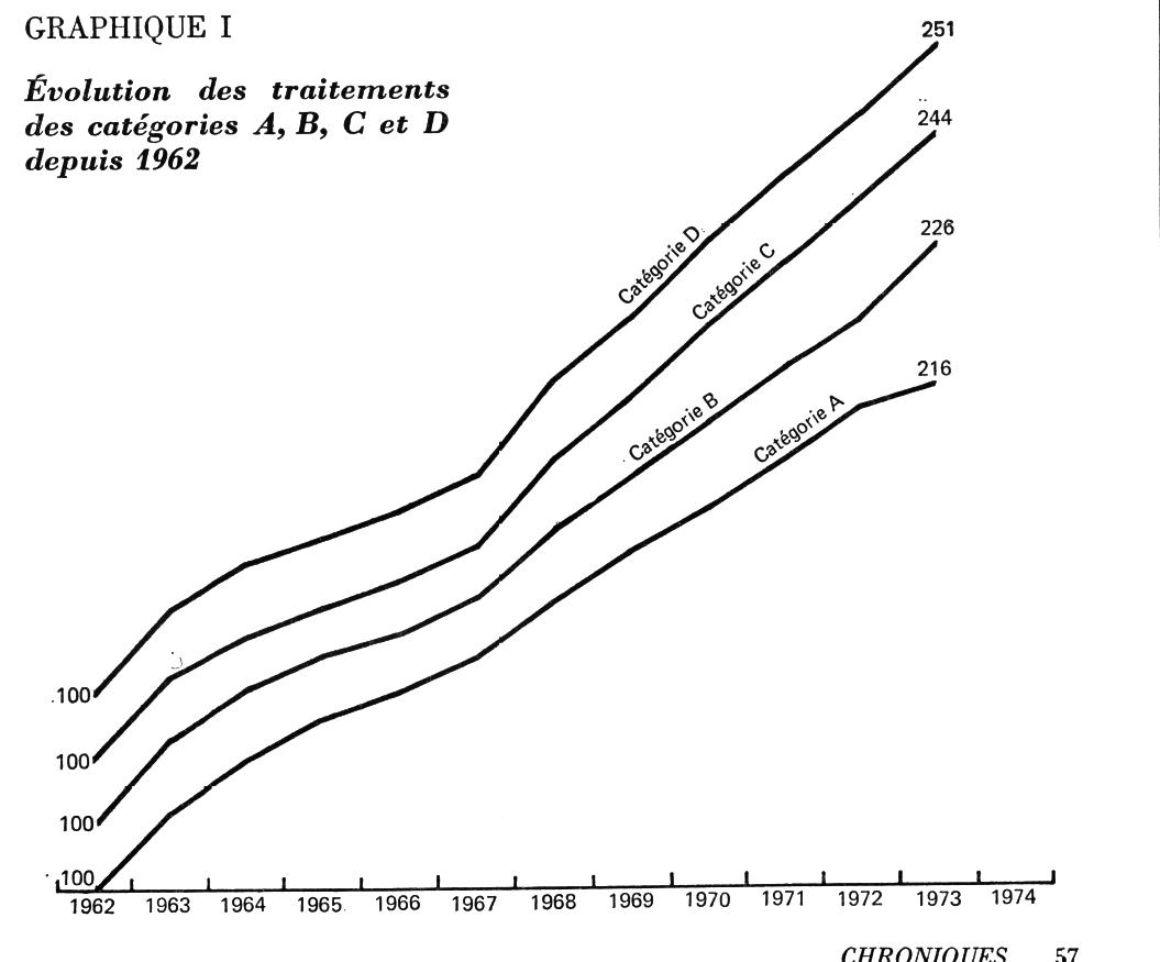 Les traitements de la fonction publique depuis 1962 pers e - Evolution grille indiciaire categorie c ...