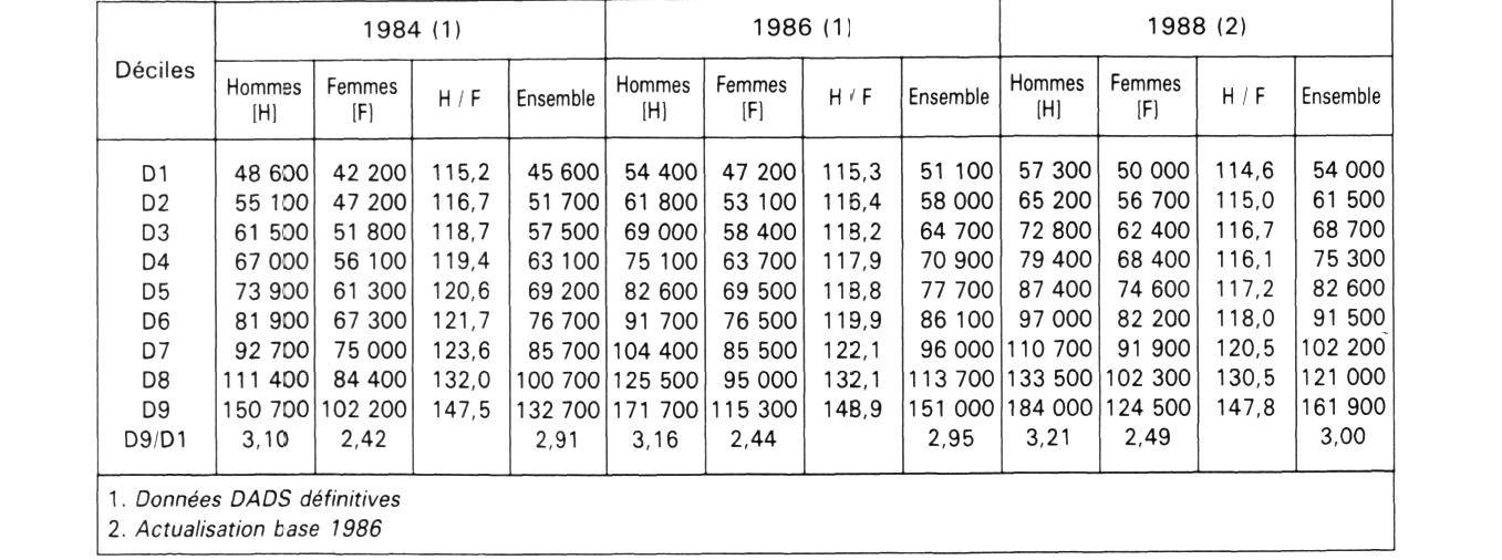 en 1988 les salaires nets ont gagn 0 7 de pouvoir d 39 achat en moyenne pers e. Black Bedroom Furniture Sets. Home Design Ideas