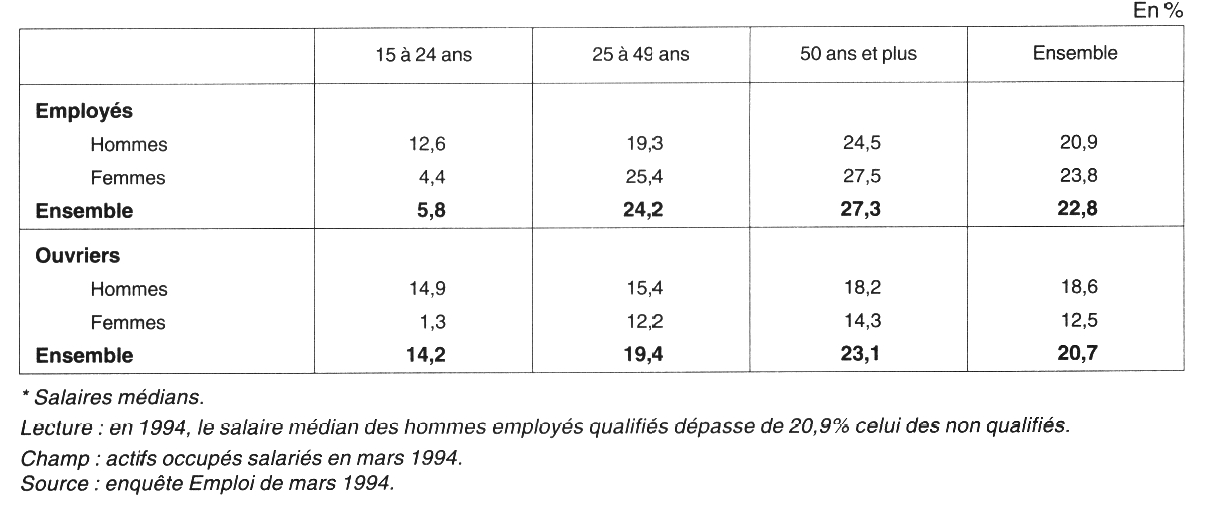 emploi et ch u00f4mage des  u0026quot non-qualifi u00e9s u0026quot  en france