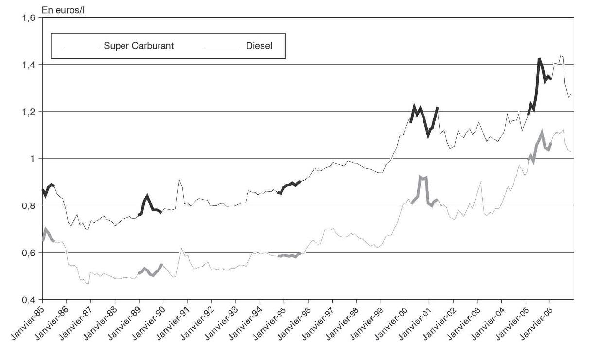 effets des prix à court et à long terme