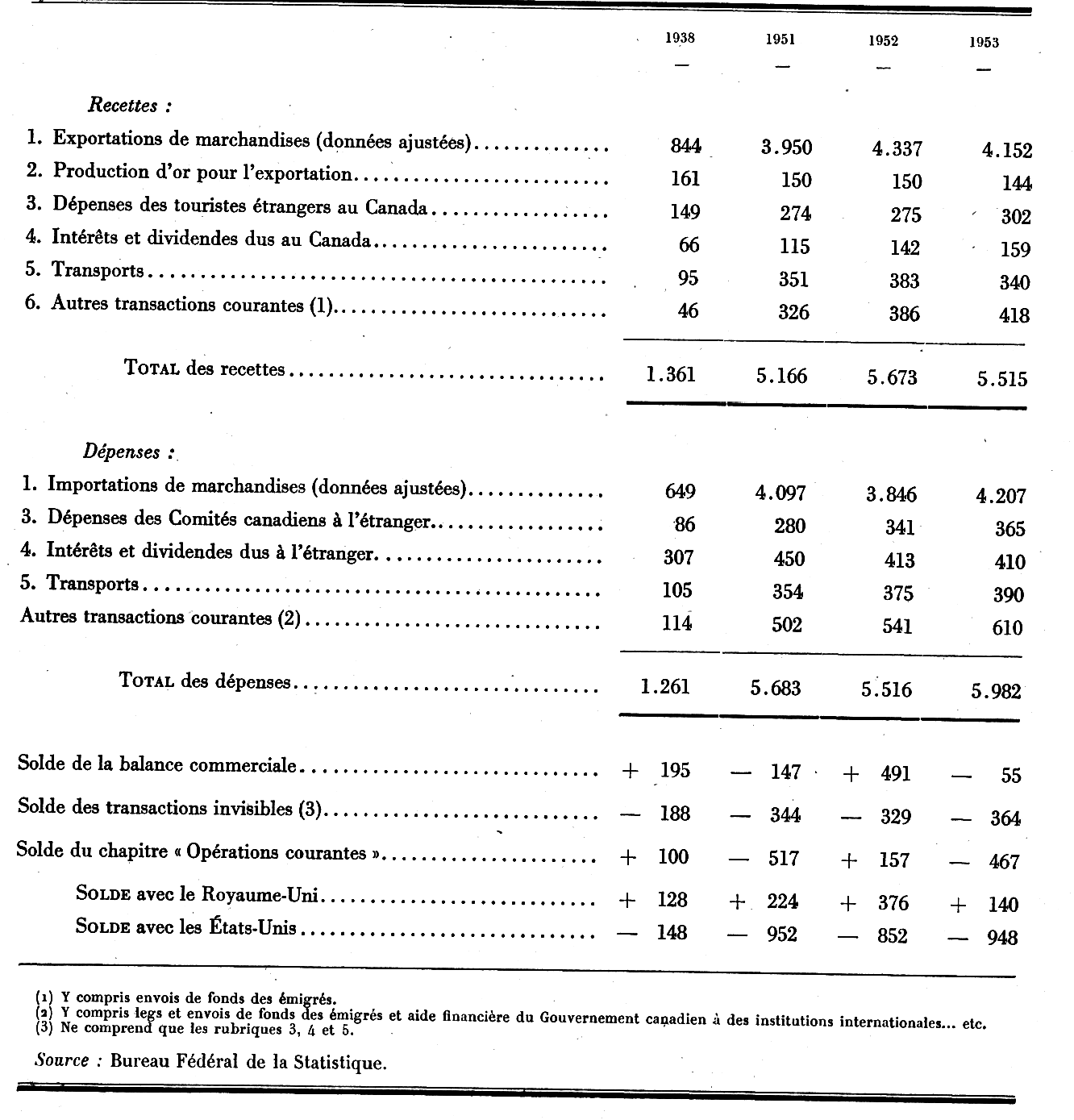 Le commerce ext rieur du canada en 1938 et de 1951 1953 for Commerce exterieur canada