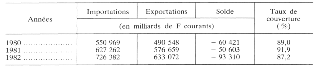 Le commerce ext rieur fran ais situation et probl mes for Le commerce exterieur du japon