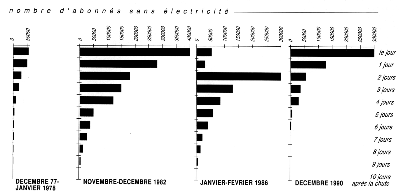 Chronologie des catastrophes neigeuses dans le sud est de la france chronol - Congelateur duree sans electricite ...