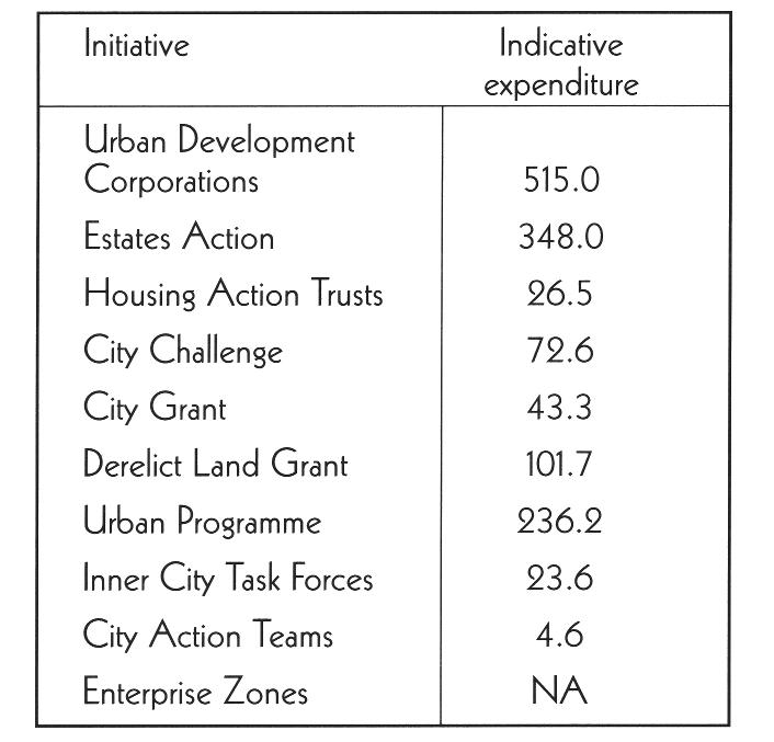 Single regeneration budget programme