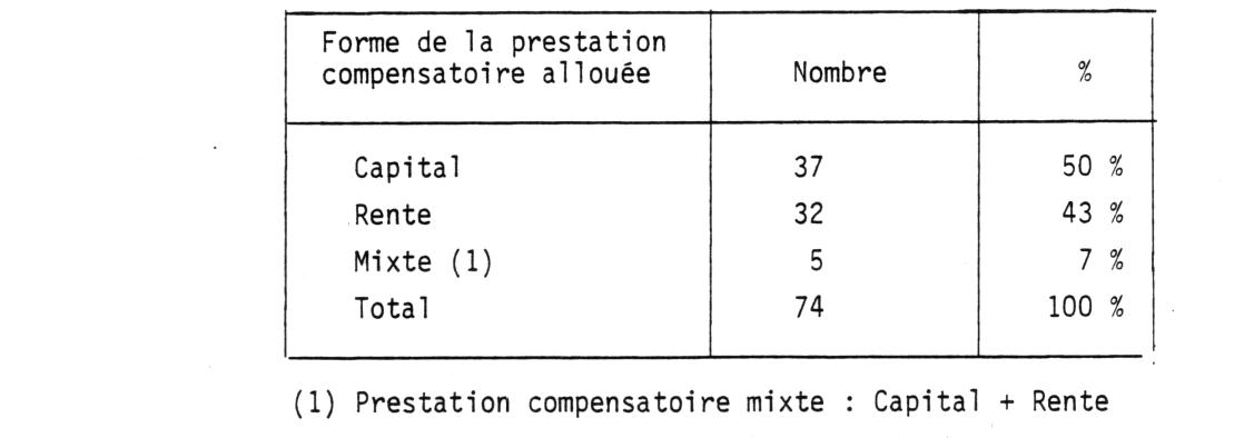 Prestation compensatoire et pension alimentaire (Une année ...