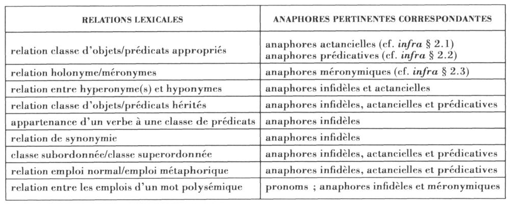 Utilisation des propri t s des anaphores dans la d finition des relations lex - Acte de propriete definition ...