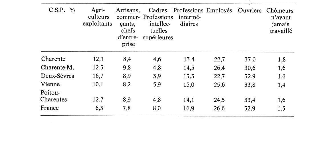 Emploi et population active en poitou charentes d 39 une - Cabinet de recrutement poitou charentes ...