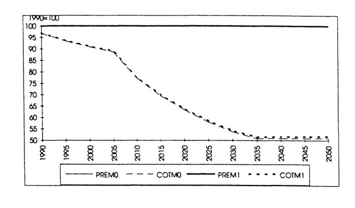 allongement de l esp 233 rance de vie croissance et retraites pers 233 e