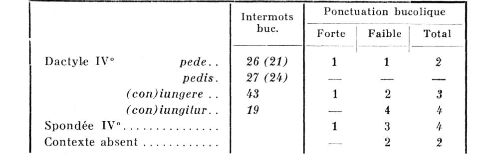 ponctuation bucolique et liaison syllabique en grec et en latin