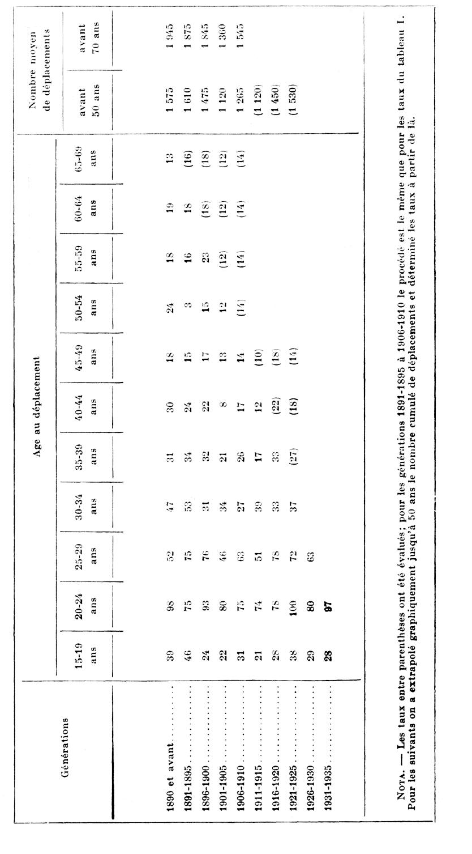 un essai d u0026 39 analyse par cohorte de la mobilit u00e9 g u00e9ographique