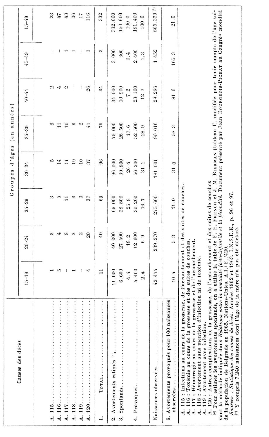 rapport de l 39 institut national d 39 tudes d mographiques monsieur le ministre des affaires. Black Bedroom Furniture Sets. Home Design Ideas