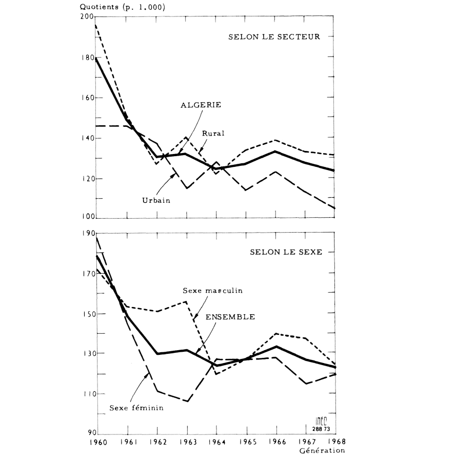 Mortalit infantile et juv nile en alg rie du nord pers e for Habitat rural en algerie pdf