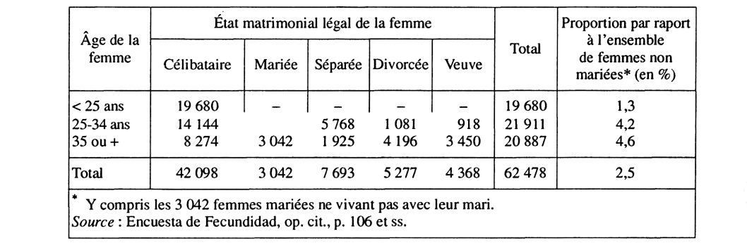 les femmes séparées et veuves les femmes mariées