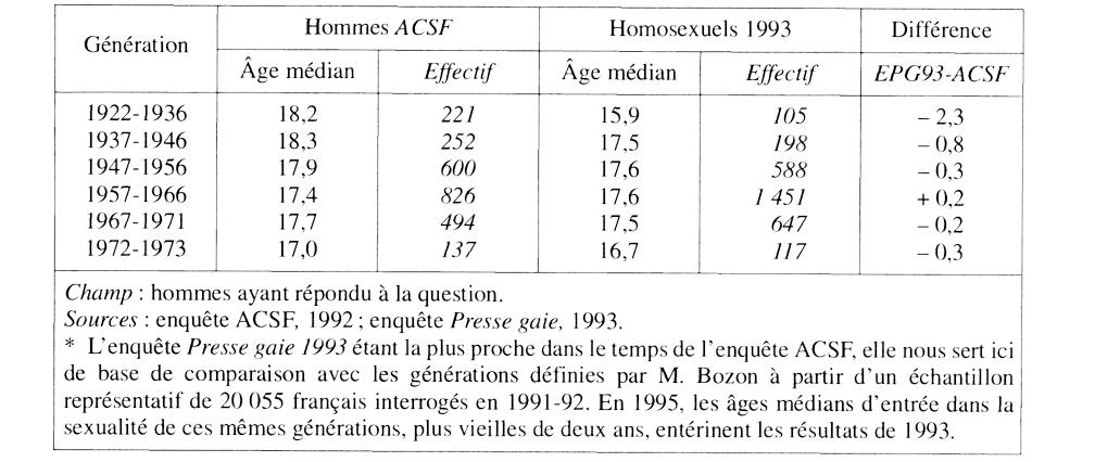 Homosexualit : des fantasmes aux pratiques - aufeminin