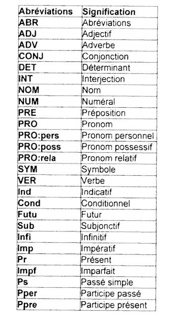une base de donn u00e9es lexicales du fran u00e7ais contemporain sur