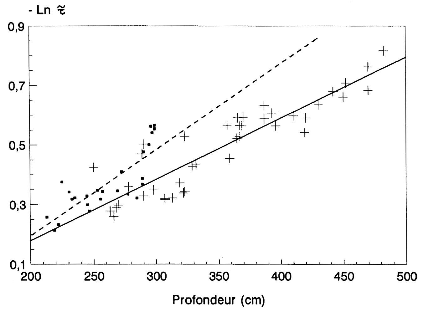 amino acid racemization dating of fossil bones Racemization is the process in which one enantiomer of a compound, such as an l-amino acid, converts to the other enantiomer the compound then alternates between each form while the ratio between the (+) and (–) groups approaches 1:1, at which point it becomes optically inactive in a laboratory .