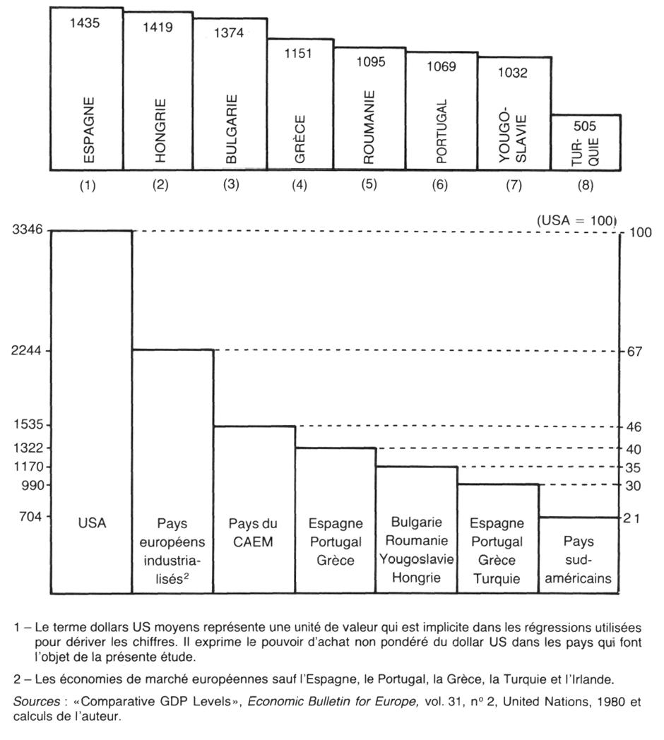 Les facteurs de la croissance dans les pays europ ens for Definition du produit interieur brut