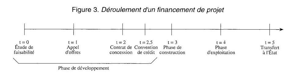 le r u00f4le du secteur priv u00e9 dans le financement des infrastructures   une mise en perspective