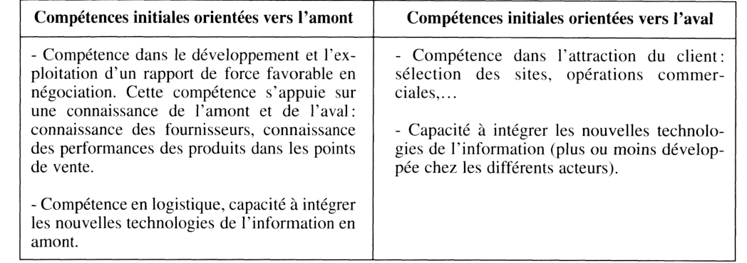 comp u00e9tences  modes de coordination et innovation dans les services   quelques enseignements  u00e0