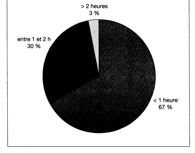 Durée quotidienne de la vidéo porno