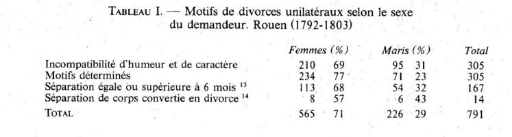 Sexe refusant les motifs de sexe pour le divorce