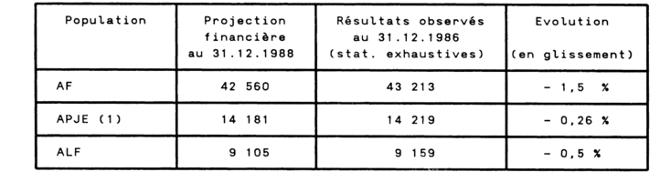 Allocations Substitution Caf