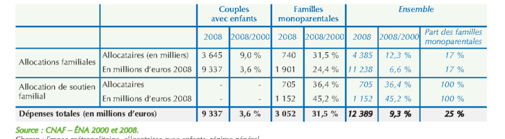 Les effets de la politique familiale en faveur des familles monoparentales pers e - Tableau plafond ressources caf ...