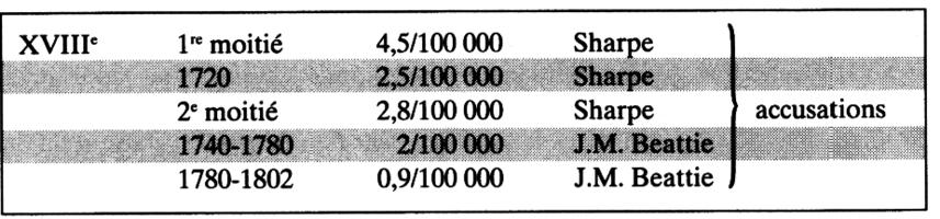 Tableau II: Taux des accusations pour homicide dans certains comtés d'après Sharpe & Beatie.