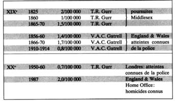 Tableau III: Taux des poursuites pour homicide ou des atteintes connues de la police d'après Gurr & Gatrell.