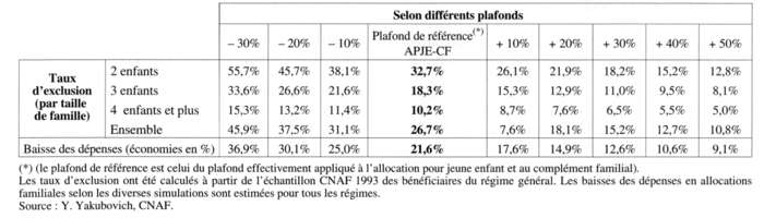 Simulation des cons quences redistributives de divers - Plafond de ressources allocations familiales ...