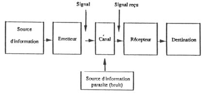 Étude de la communication duale : pour un modèle théorique - Persée