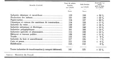 Comparaison des salaires fran ais et trangers pers e - Grille salaire industrie chimique ...