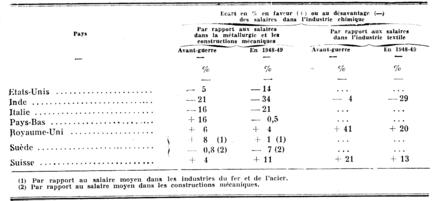 Vue d 39 ensemble l 39 volution des salaires dans le monde en 1949 pers e - Grille salaire industrie chimique ...