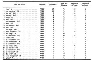 liste des locutions adverbiales pdf