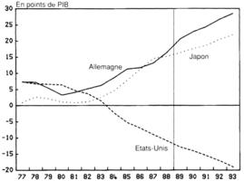 Croissance et d s quilibres de l 39 conomie mondiale une for Endettement exterieur