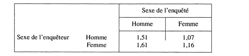 Votre nombre de partenaires sexuels est-il aussi