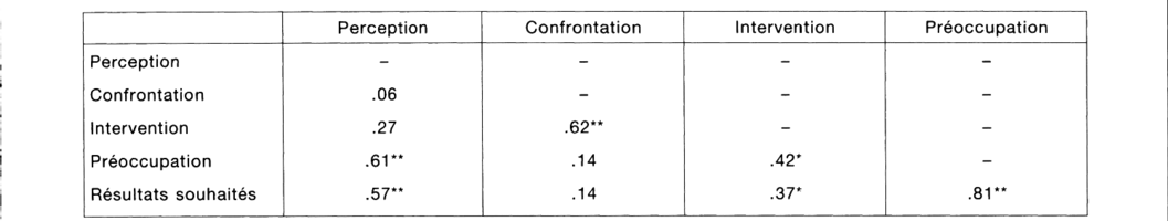 A correlation of +1 implies that the two FX pairs will move in the same direction % of the time. A correlation of -1 implies the two FX pairs will move in the opposite direction % of the time. A correlation of zero implies that the relationship between the currency pairs is completely random.