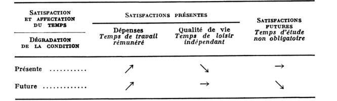 Les demandes de l 39 tudiant ou les contradictions de l for Portent of degradation