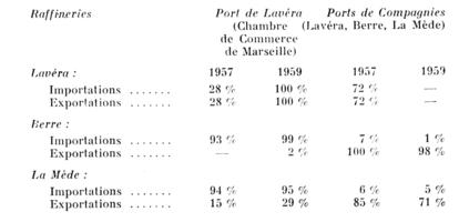 Le nouveau port p trolier de lav ra etude sur la r cente expansion portuaire de marseille pers e - Chambre de commerce martigues ...
