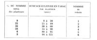 Tableau 1. Structure de l'exploitation