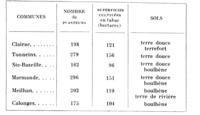 Tableau 2. Principales communes productrices de tabac dans le Marmandais